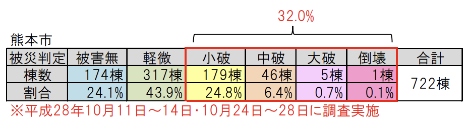 熊本地震被害度